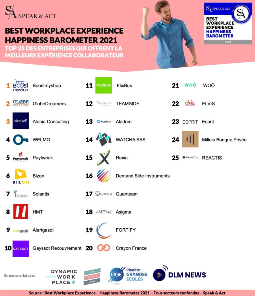 Speak & Act Classement Best Workplace Experience Happiness Barometer 2021